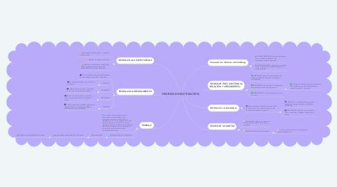 Mind Map: TEORÍAS DE MOTIVACIÓN.