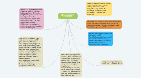 Mind Map: SISTEM JARINGAN  KOMPUTER