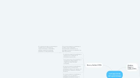 Mind Map: concepciones del aprendizaje