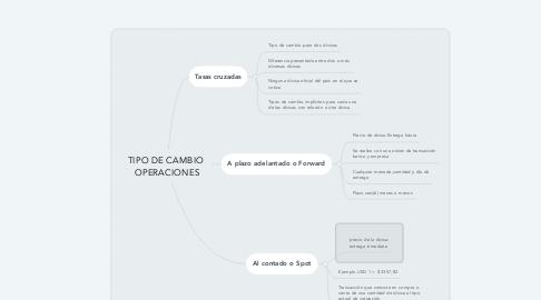 Mind Map: TIPO DE CAMBIO OPERACIONES