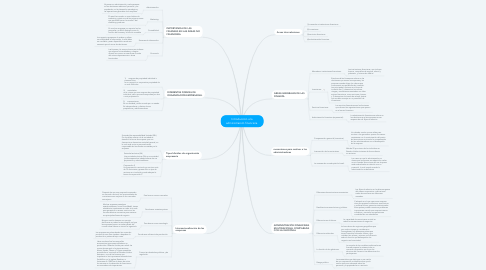 Mind Map: Introducción a la administración financiera.