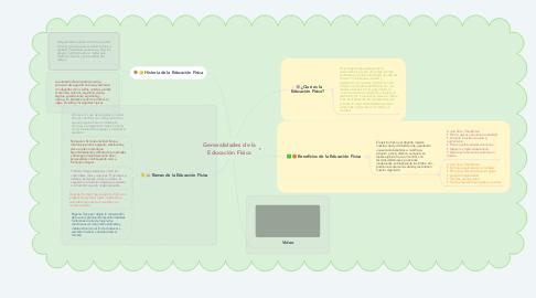 Mind Map: Generalidades de la Educación Física