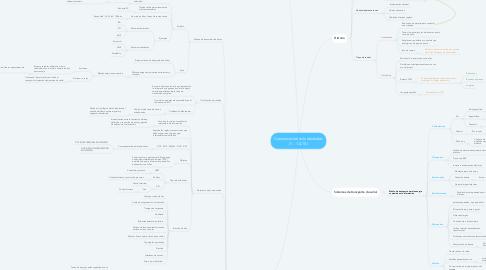 Mind Map: Comunicaciones Industriales (1 - 1.4.10)