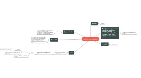 Mind Map: Adminsitarcion publica