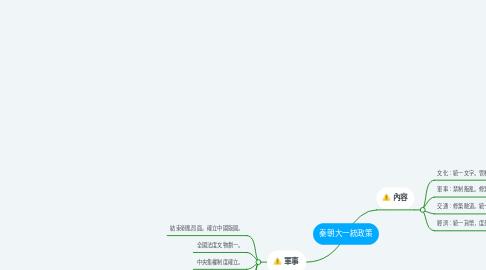 Mind Map: 秦朝大一統政策