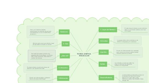 Mind Map: TEORÍA CINÉTICA MOLECULAR
