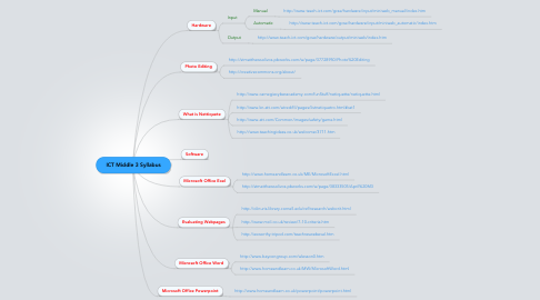 Mind Map: ICT Middle 3 Syllabus