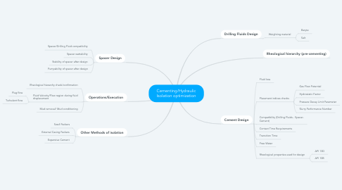 Mind Map: Cementing/Hydraulic Isolation optimization