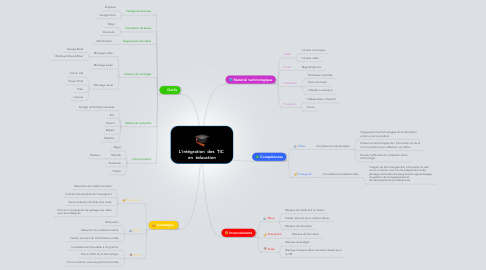 Mind Map: L'intégration  des  TIC  en  éducation
