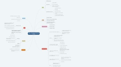 Mind Map: ИДЕИ ДЛЯ МАРКЕТИНГОВОГО ПЛАНА