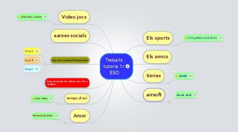 Mind Map: Treballs tutoria 1r  ESO