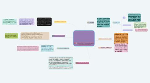 Mind Map: HISTORIA Y EVOLUCIÓN DE LAS COMPUTADORAS