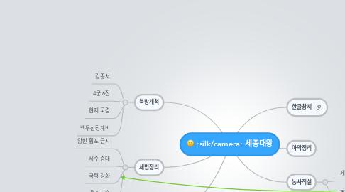 Mind Map: 세종대왕