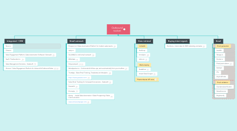 Mind Map: Outbound toolset
