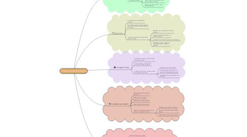 Mind Map: Tradiciones epistemológicas