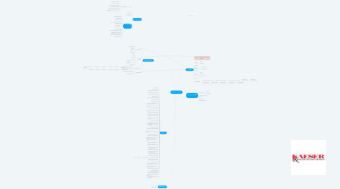 Mind Map: AS400 Processes