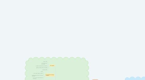 Mind Map: Рекламный кабинет ВКонтакте
