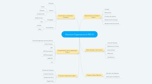 Mind Map: Estrutura Organizacional RSS P2
