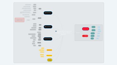 Mind Map: Evolución de los Seres Vivos  UNAD Luis Eduardo Barrera  Restrepo