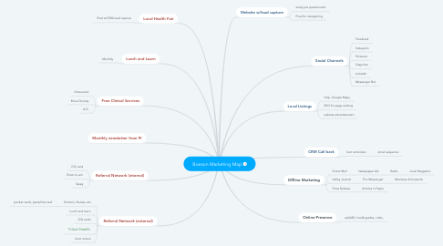 Mind Map: Boeson Marketing Map