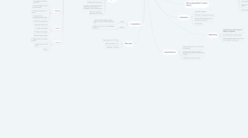 Mind Map: Restaurante
