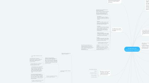 Mind Map: Introduccion ala Administracion Financiera