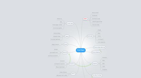 Mind Map: Final Paper