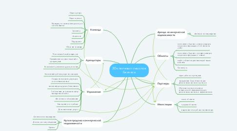Mind Map: 30 ключевых смыслов бизнеса