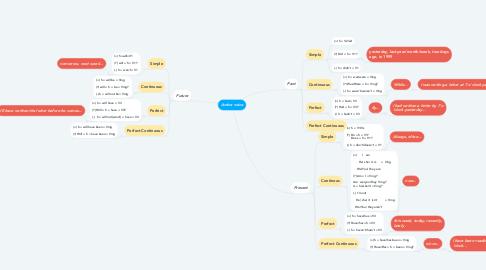 Mind Map: Active voice