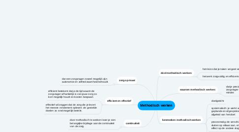 Mind Map: Methodisch werken