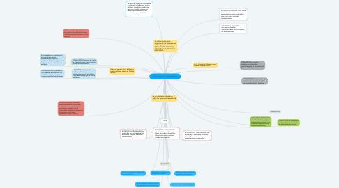 Mind Map: ESTADÍSTICA DESCRIPTIVA