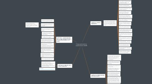 Mind Map: Componentes de la caracterización EAPB
