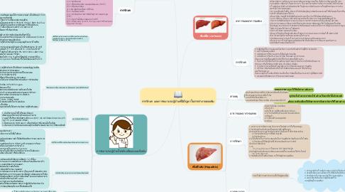 Mind Map: การรักษา และการพยาบาลผู้ป่วยที่มีปัญหาในการทำงานของตับ