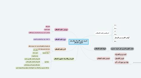 Mind Map: تاريخ بعض الانبياء والرسل عليهم السلام