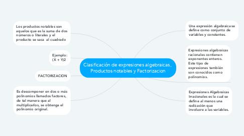 Mind Map: Clasificación de expresiones algebraicas,  Productos notables y Factorizacion