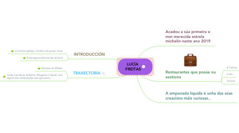 Mind Map: LUCÍA  FREITAS