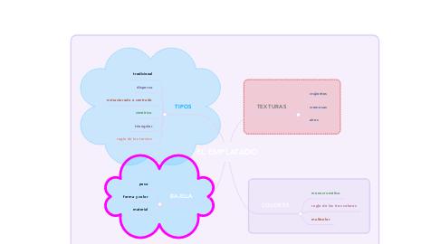 Mind Map: EL EMPLATADO