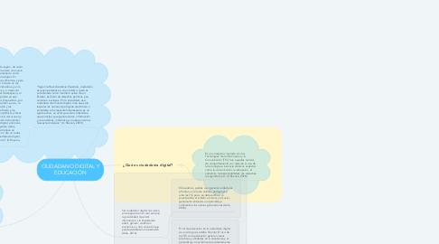 Mind Map: CIUDADANO DIGITAL Y EDUCACIÓN