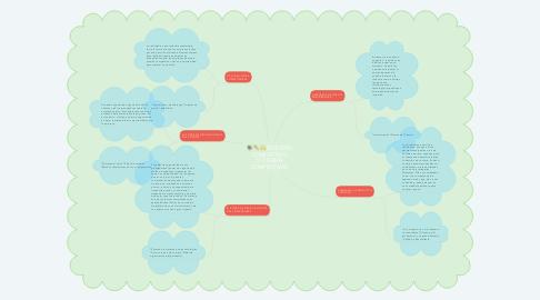 Mind Map: ENTORNO COMPETITIVO: 5 FUERZAS COMPETITIVAS.