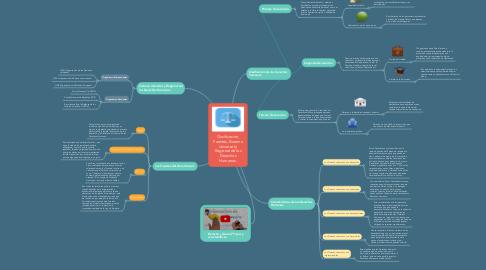 Mind Map: Clasificación, Fuentes, Sistema Universal y Regional de los Derechos Humanos.