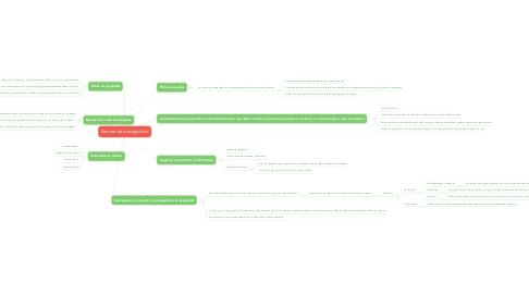 Mind Map: Normas de bioseguridad