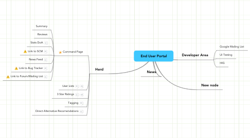 Mind Map: End User Portal