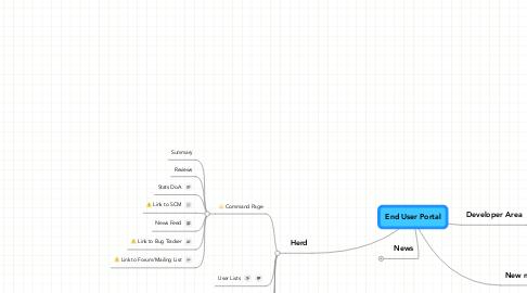 Mind Map: End User Portal