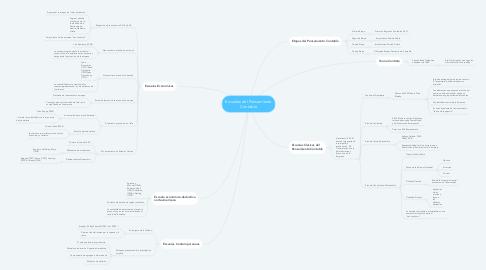 Mind Map: Escuelas del Pensamiento Contable