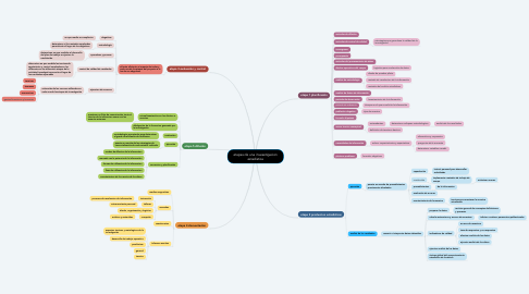 Mind Map: deforestación