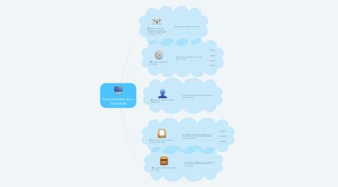 Mind Map: Funcionamiento de un computador