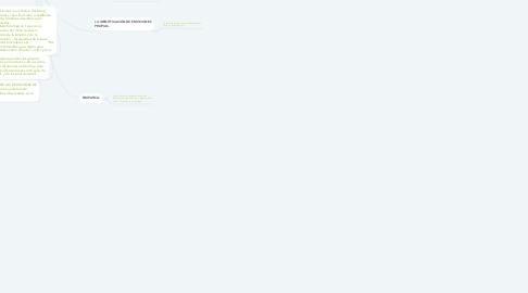 Mind Map: INTELIGENCIA EMOCIONAL.