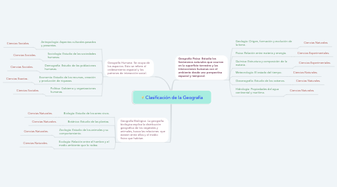 Mind Map: Clasificación de la Geografía