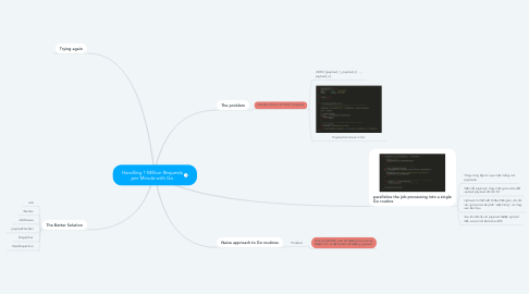 Mind Map: Handling 1 Million Requests per Minute with Go