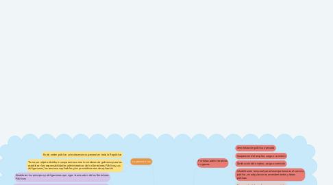 Mind Map: Organizaciones a nivel mundial con atención (que atienden) a la política social.